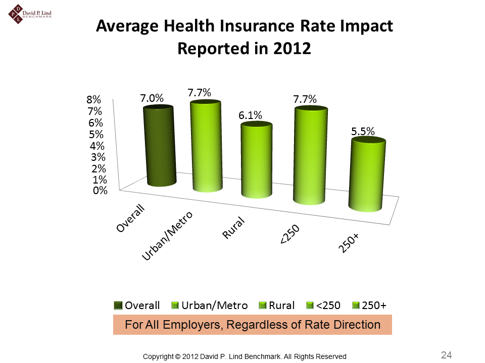 2012 Iowa Employer Benefits Study