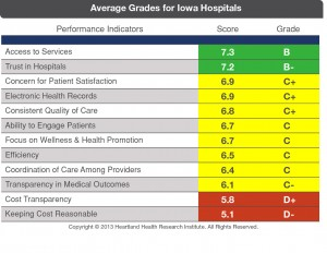 Average-Grades-for-Iowa-Hos