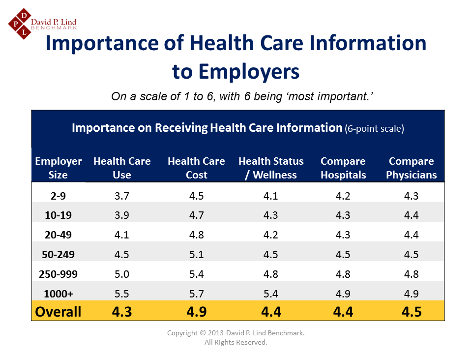 Importance of Health Information to Iowa Employers