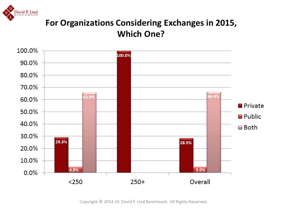 Type of Exchange