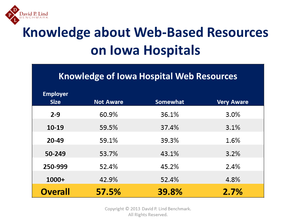 Knowledge of Web-based Data on Iowa Hospitals