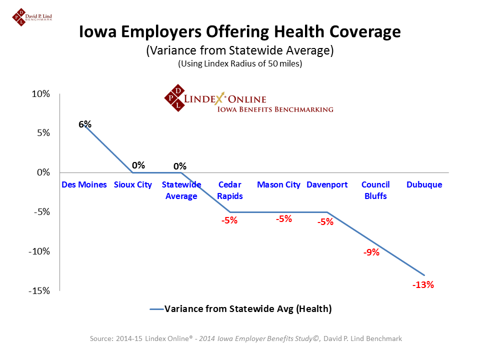Health Coverage Offered by  Major Cities in Iowa