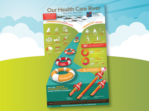 Our Health Care River Poster - 2015