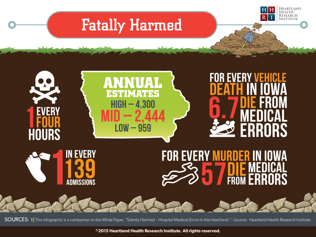 Fatally Harmed in Iowa