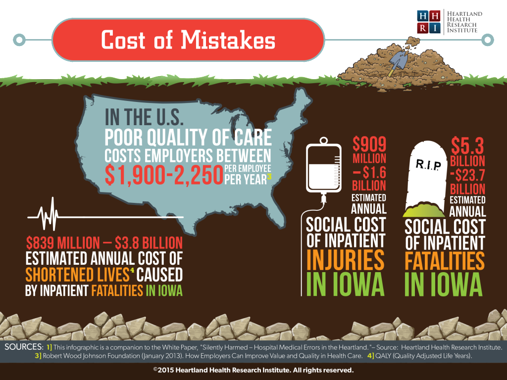 Social Cost of Mistakes