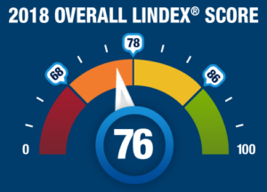 New 2018 Lindex® Scores Revealed!